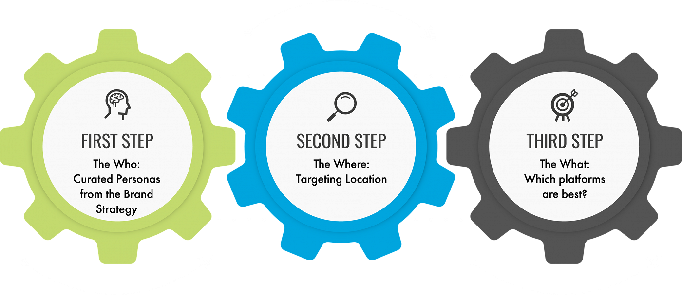 3 Steps to Targeting