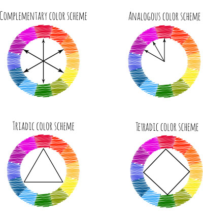 Tetradic Colors, Triadic Colors and Analagous Colors for Color Theory