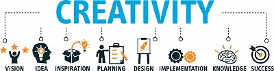 Graphics depiction of the different elements of creativity.