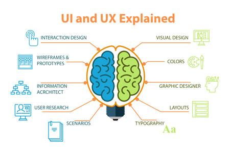 UI-UX Explained